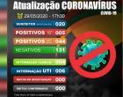 Coronavírus: Em Catalão, sobe para 49 os casos confirmados e cai para 6 o número pacientes internados em UTI