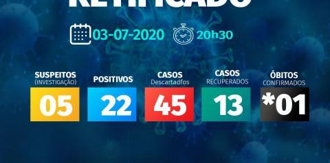 Corumbaíba tem quatro novos casos confirmados de Covid - 19  nas últimas 24 horas