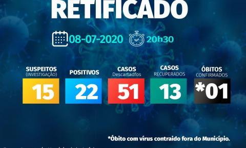 Corumbaíba regista mais cinco novos casos suspeitos de COVID 19 nas últimas 24 horas
