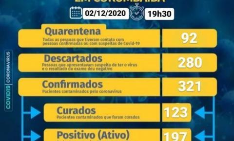 Casos de Covid - 19  em Corumbaíba chegam ao maior nível em 2020